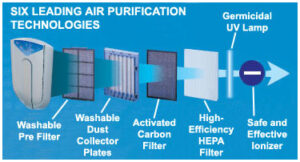 How Do Ionic Air Purifiers Work?