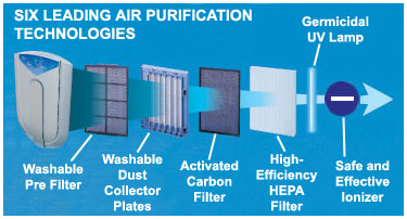 how to clean daikin ducted air filter
