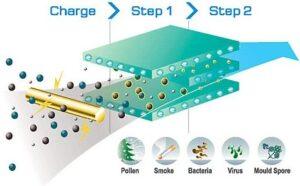 Do Air Purifiers Help Against Cigarette Smoke?